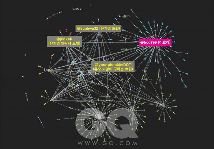이효리 트위터의 에고 분석 결과. 다른 사람의 트윗을 받아서 다시 리트윗을 하는 경우가 많았다.