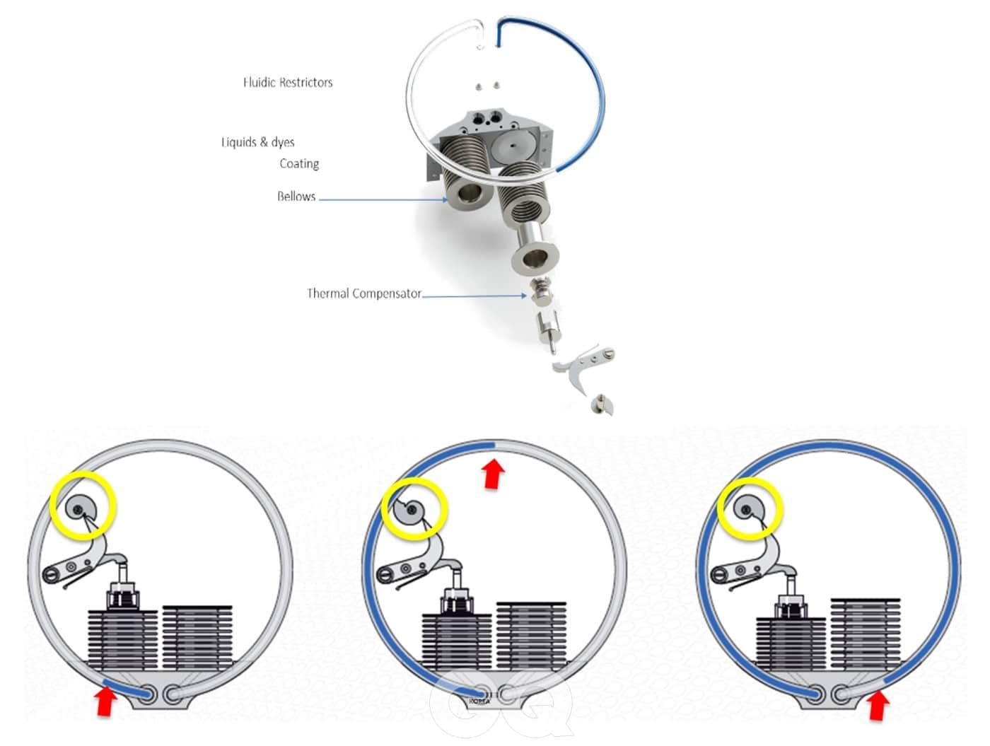 HYT 시계의 기본 메커니즘.