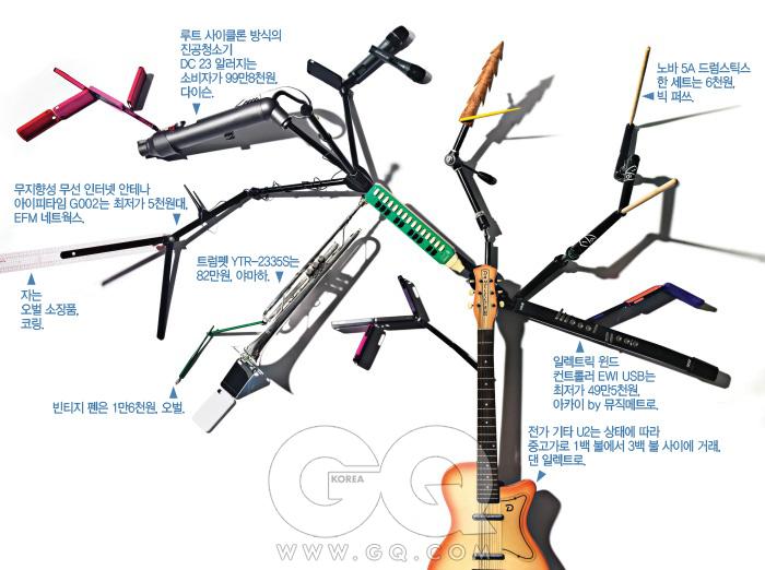 나무 장식은 오벌 소장품. 펜대는 6천원, 스테빌로 by 오벌. 조명 스탠드 012B는 최저가 5만8천원, 맨프로토. T형과 I형 겸용 마이크 스탠드는 1만4천원, 은우하우스. SKM300은 무선 보컬 마이크 시스템 EW335 G3의 하나로 풀 세트는 최저가 2백18만5천원대, 보컬용 마이크 E835-S는 최저가 14만7천원대, 모두 젠하이저. 매직 암 143A는 슈퍼 클램프 035 포함 최저가 11만원대, 맨프로토. 블랙에지 2H 연필은 5천원, 렉셀 by 오벌. 빈티지 소프라노 멜로디카는 상태에 따라 90불에서 2백 불 사이에 거래, 호너. 프리스타일 BMX 크랭크 검은색은 단품으로 20만8천원, 에잇 인치 by 스펠바운드. 산개한 아이폰 케이스는 각각 슬라이더, 모노크롬, 크롬 슬라이더, 프로텍티브 커버, 프로텍티브 커버 플러스, 스냅으로 5만원, 핑 퐁 프로텍티브 커버는 4만3천원, 모두 인케이스. 자는 오벌 소장품, 코링. 무지향성 무선 인터넷 안테나 아이피타임 G002는 최저가 5천원대, EFM 네트웍스. 트럼펫 YTR-2335S는 82만원, 야마하. 빈티지 펜은 1만6천원, 오벌. 루트 사이클론 방식의 진공청소기 DC 23 알러지는 소비자가 99만8천원, 다이슨.