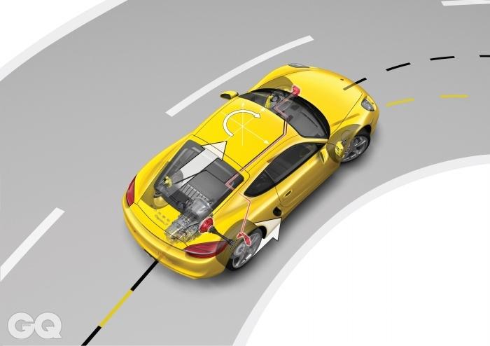 이 그림은 포르쉐 토크 벡터링, PTV를 설명하는 것이다. 커브에서, 바깥쪽 바퀴에 더 많은 회전력을 걸고 안쪽 바퀴의 회전력은 줄여준다. 코너를 더 빨리, 민첩하게 돌아나갈 수 있도록 도와주는 포르쉐의 수 많은 기술 중 하나다.