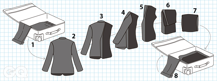 1 먼저, 바지를 곱게 펴 수트 케이스에 걸쳐놓는다. 2 재킷의 단추를 풀고, 뒤집어놓는다. 3 한쪽 어깨를 안쪽에서 바깥으로 완전히 뒤집는다. 밑단까지 자연스럽게. 4 반대쪽도 같은 방법으로 뒤집는다. 소매는 자연스럽게 안쪽에 둔다. 5 등판과 처음 뒤집은 쪽 사이로 쓱 밀어 넣는다. 6 3분의 1 정도의 크기, 재킷의 안감만 보인다면 성공이다. 접을 차례다. 7 수트 케이스의 크기에 따라 반 혹은 3분의 1 크기로 접는다. 8 먼저 걸쳐둔 바지 위에 알맞게 접은 재킷을 놓고 나머지 바짓단을 포갠다.