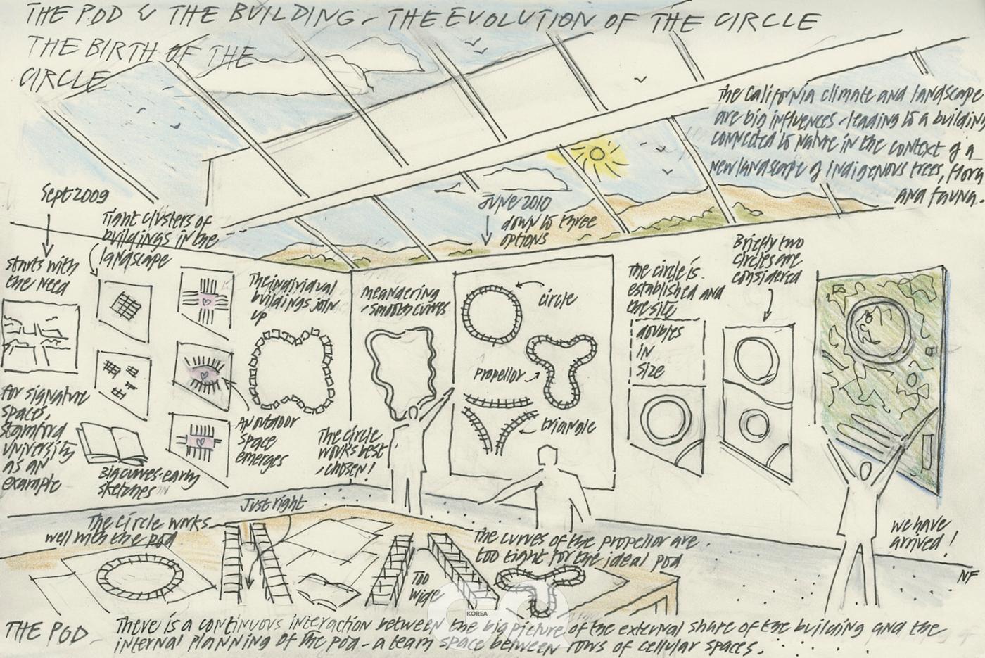 프로펠러 모양에서 원까지, 건물 형태의 진화를 보여주는 노먼 포스터의 스케치.